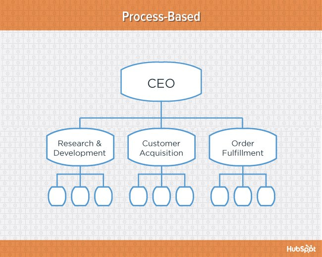 Orange diagram of process-based organizational structure