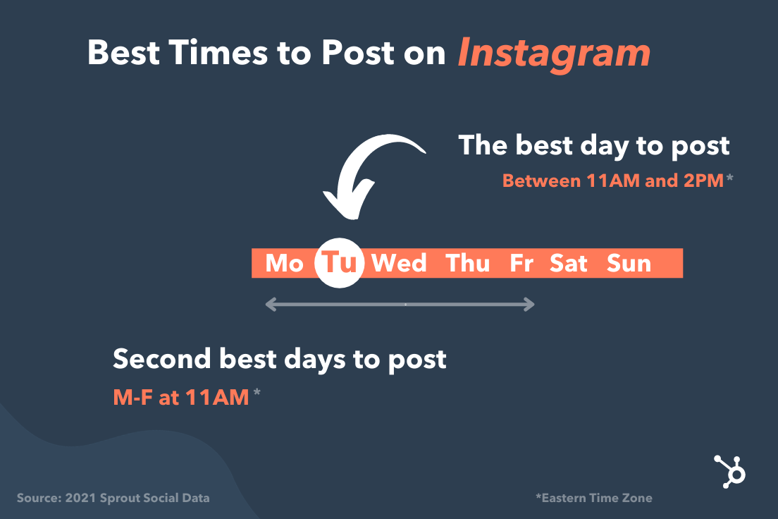 best times to post on instagram graphic